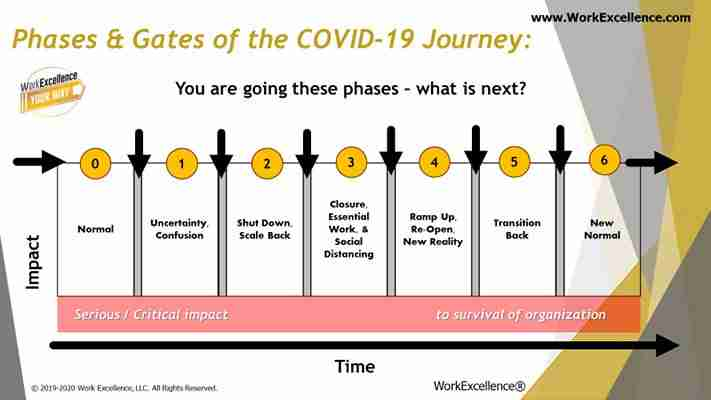 Steps for Business Process Reengineering After COVID-19