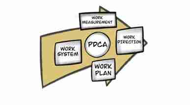the five steps in business process improvement